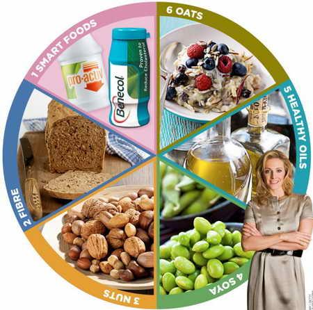 6 продуктов для снижения холестерина